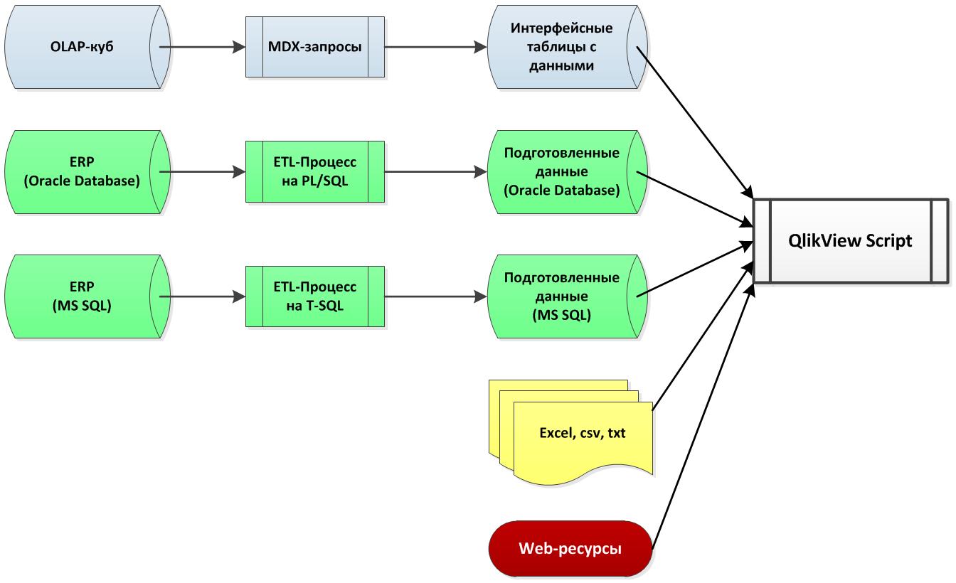 Рекомендательная схема ETL-процесса в QlikView