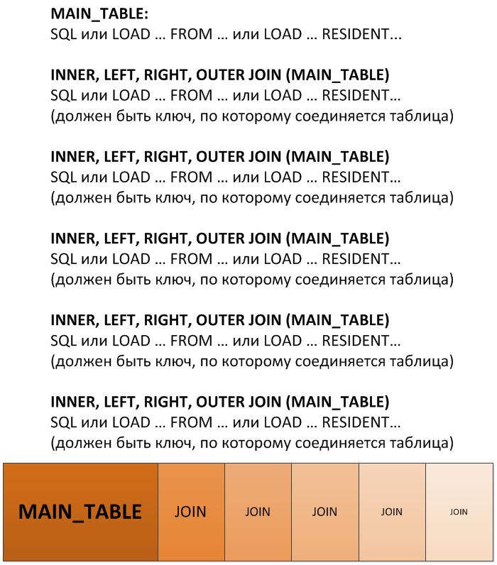 ETL с множеством JOIN'ов в QlikView Script