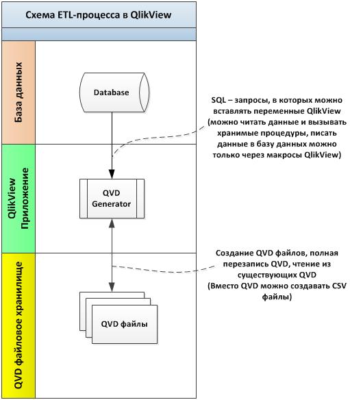 etl_qlikview_schema