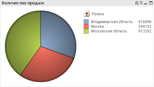 result_pie_chart_drilldown