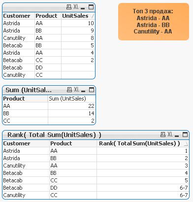 Использование функции aggr для топ 3 продаж в qlikview