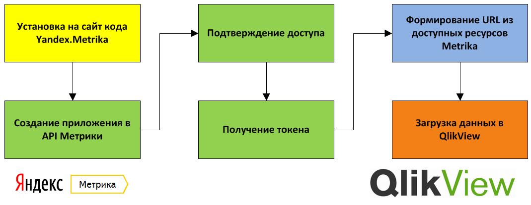 schema_qlikview_yandex_api_metrika