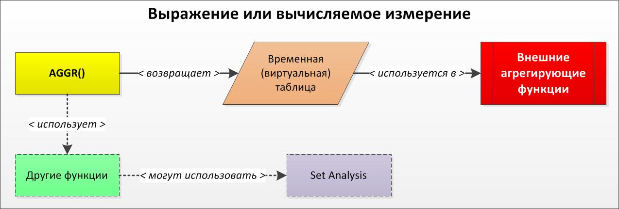 Схема использования aggr и других функций в qlikview