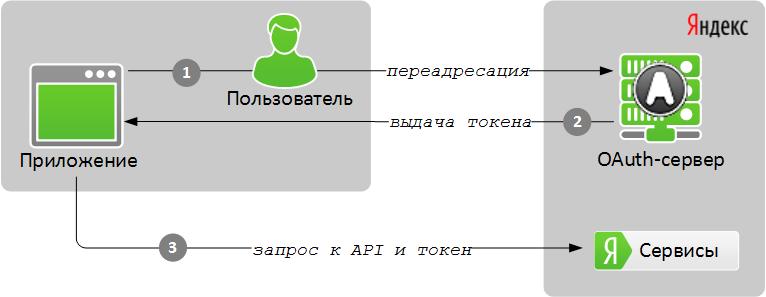 yandex_oauth_schema_qlikview_app