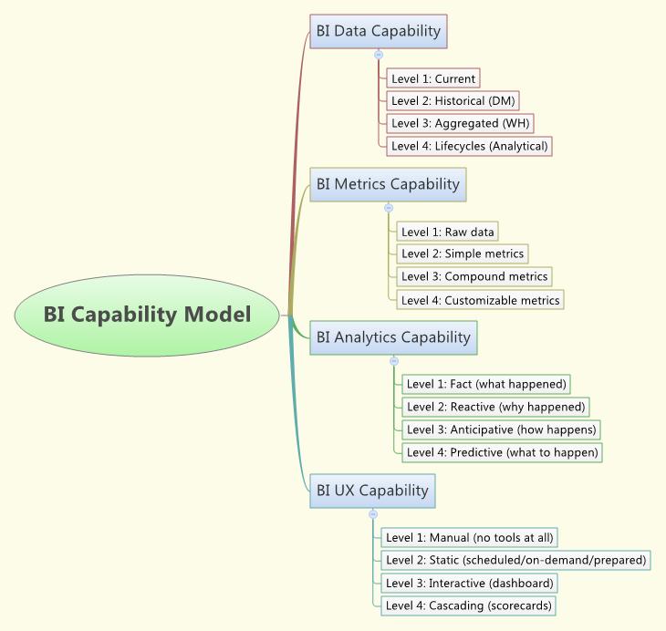 BI_Capability_Model