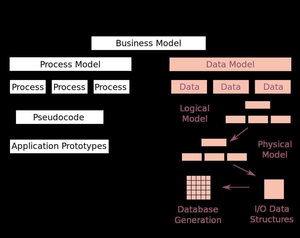 Обзор контекста моделирования данных