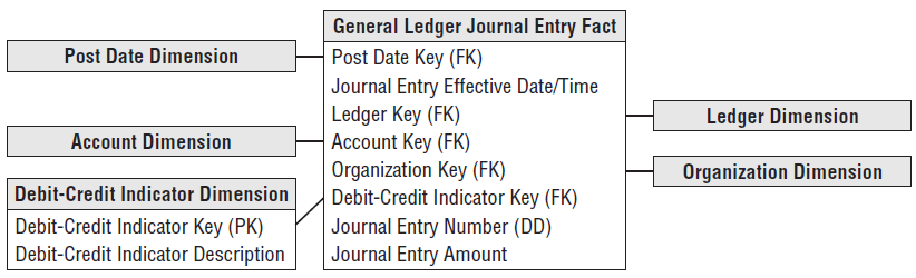 General Ledger Journal Transactions