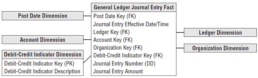 General Ledger Journal Transactions