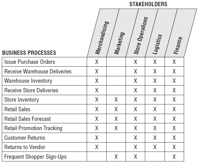 Inventory_stakeholders_bus_matrix