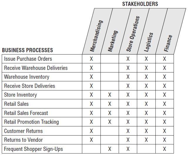 Inventory_stakeholders_bus_matrix