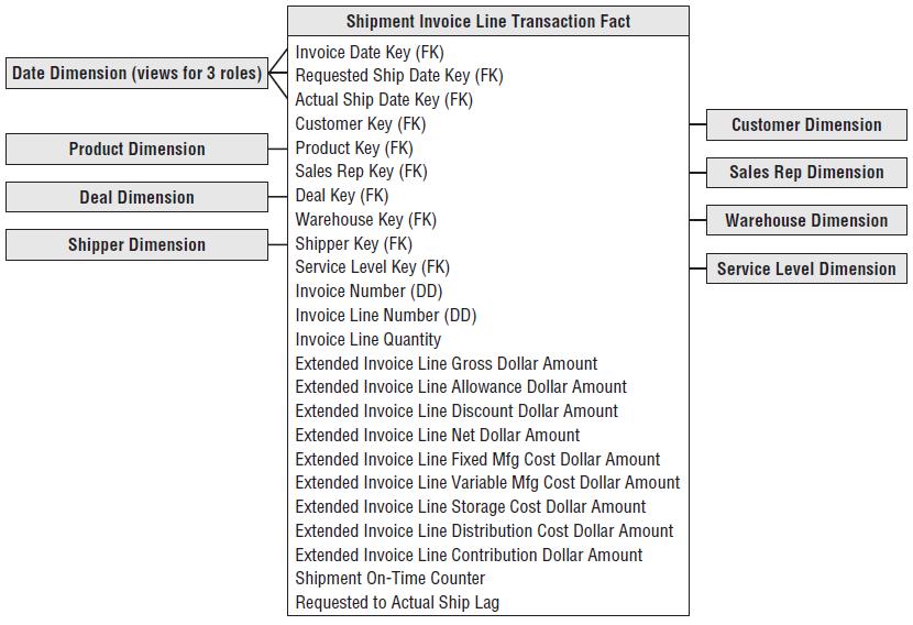 Invoice Transactions