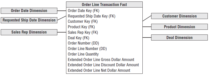 Order Transactions