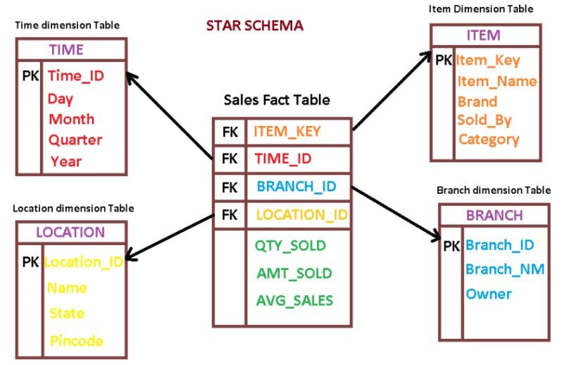 Схема звезда QlikView