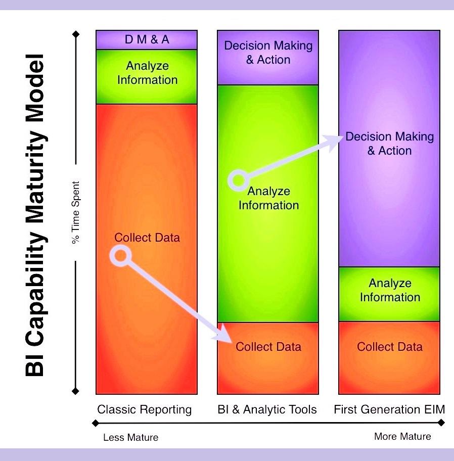 bi_capability_maturity_model