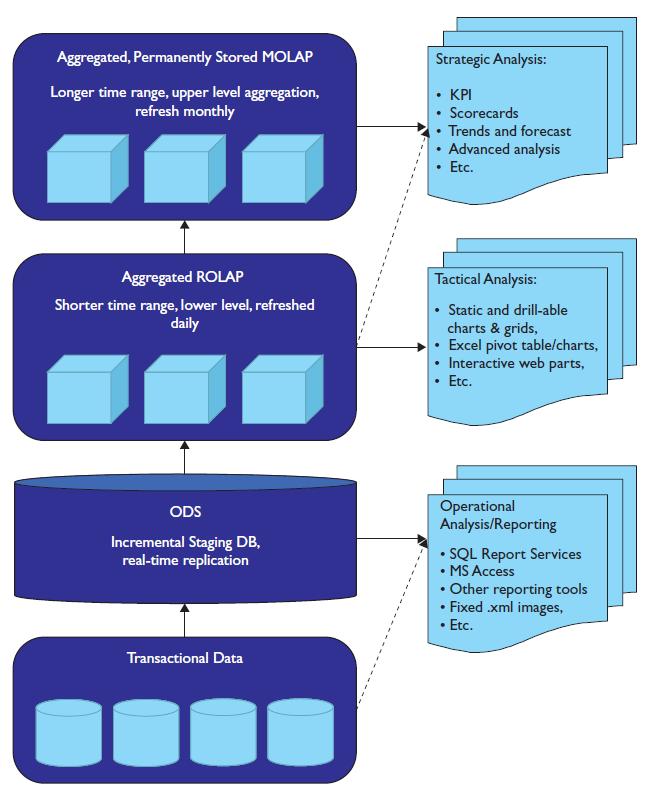data_warehouse_and_bi_dashboard_paradigm