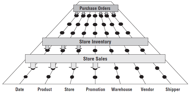 enterprise_data_warehouse_bus_with_shared_dimensions