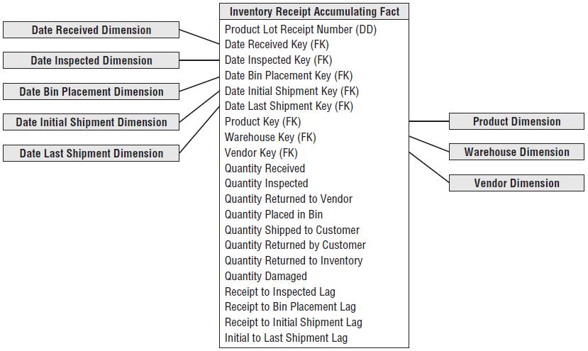 inventory_accumulating_snapshot