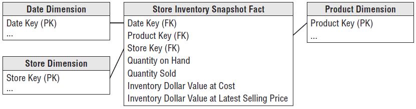 Inventory Periodic Snapshot