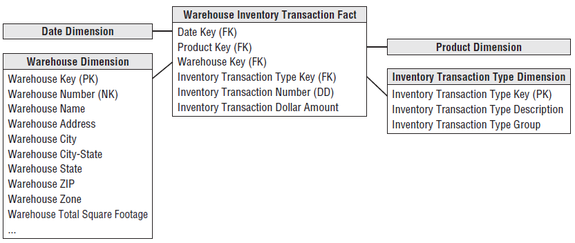 Inventory Transactions