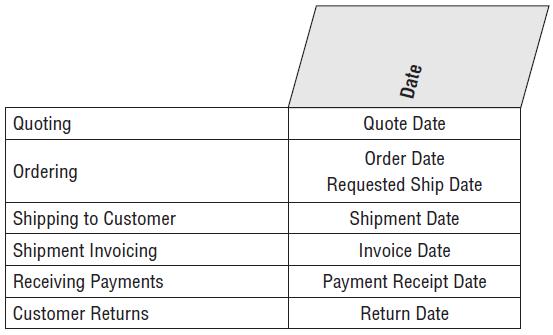 order_management_date_bus_matrix