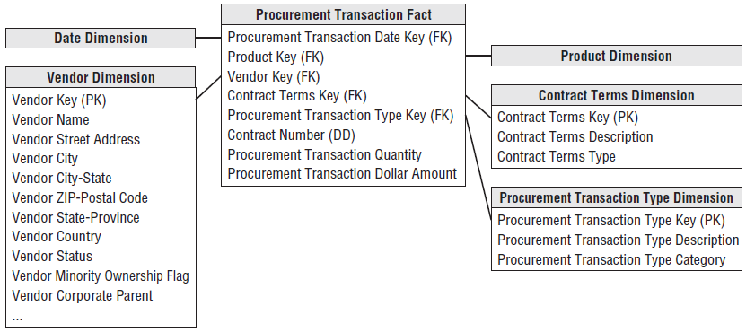 Procurement Transactions