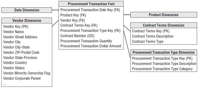 Procurement Transactions