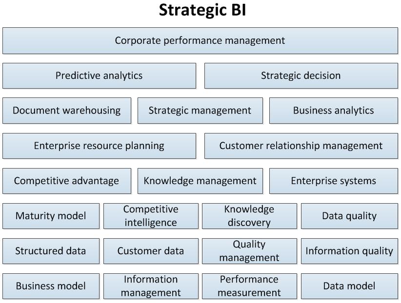 Компоненты стратегической BI