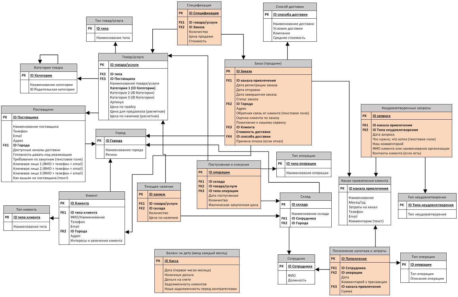Db_logic_model_final
