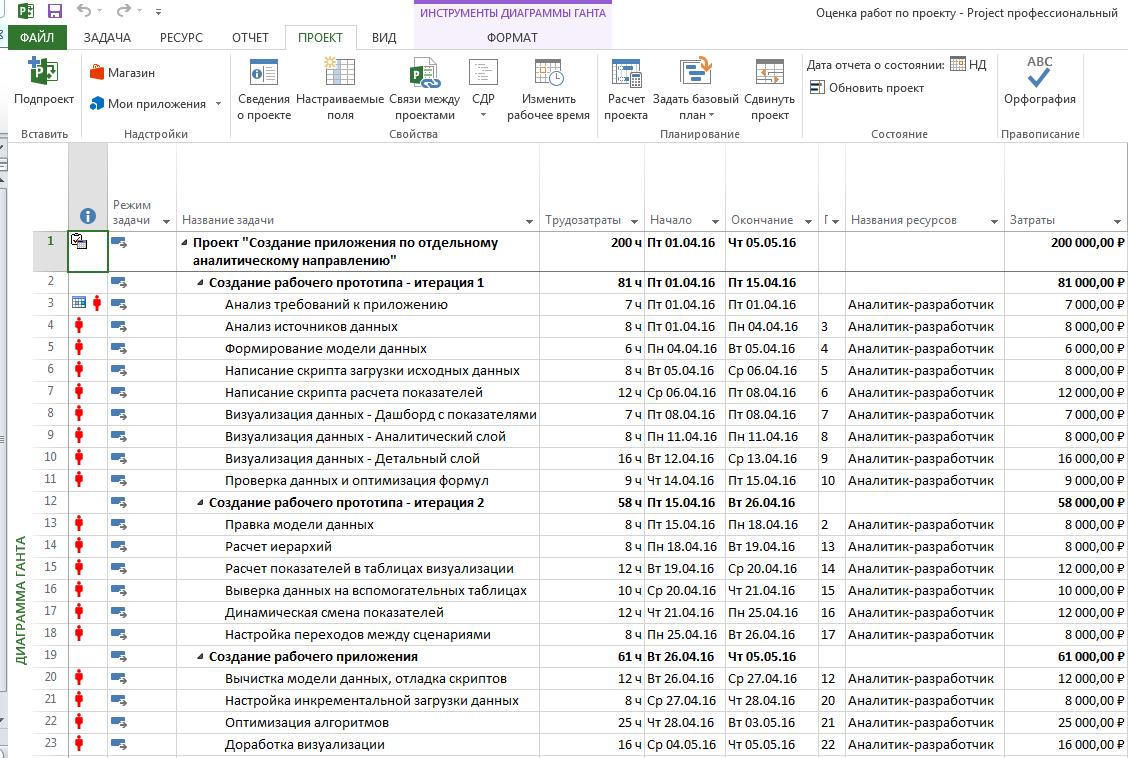 План проекта QlikView