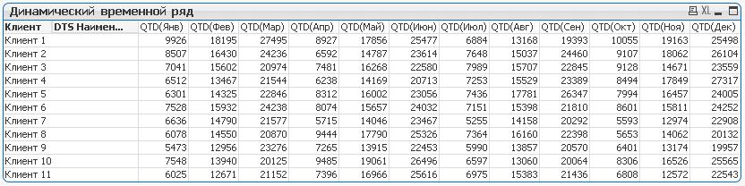 dts_pivot_table