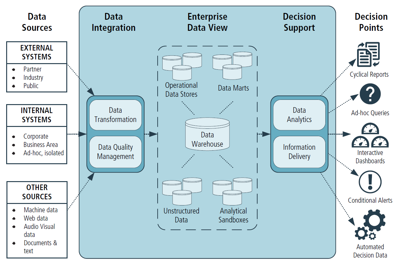 Business_Intelligence_Solution_Conceptual_Framework