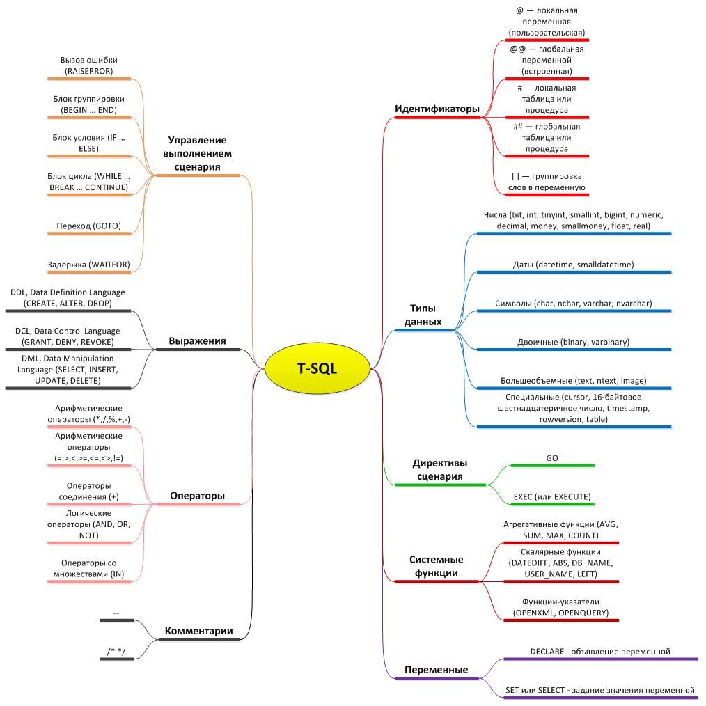 функции и процедуры блок схема