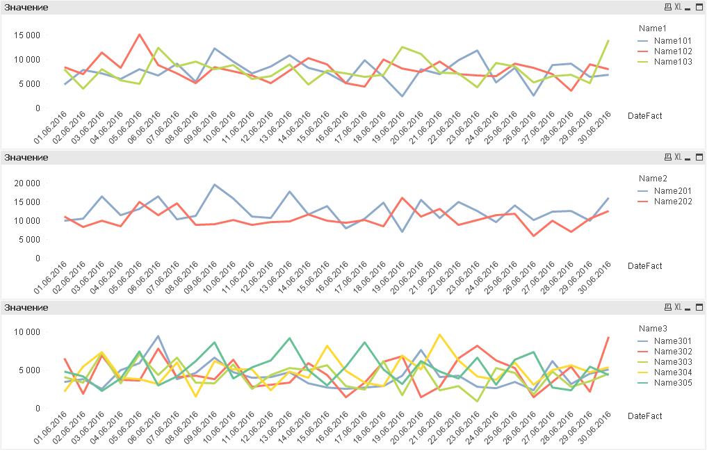Случайные данные в QlikView