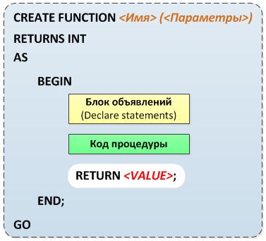 scalar_function_tsql