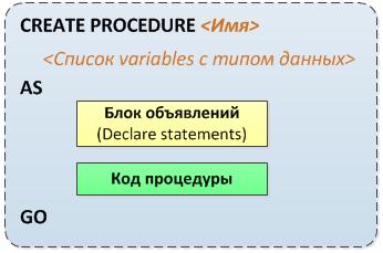 procedure (основы t-sql и примеры)
