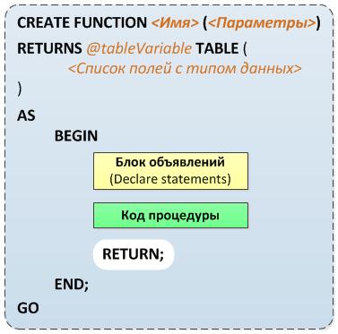 table function (основы t-sql и примеры)