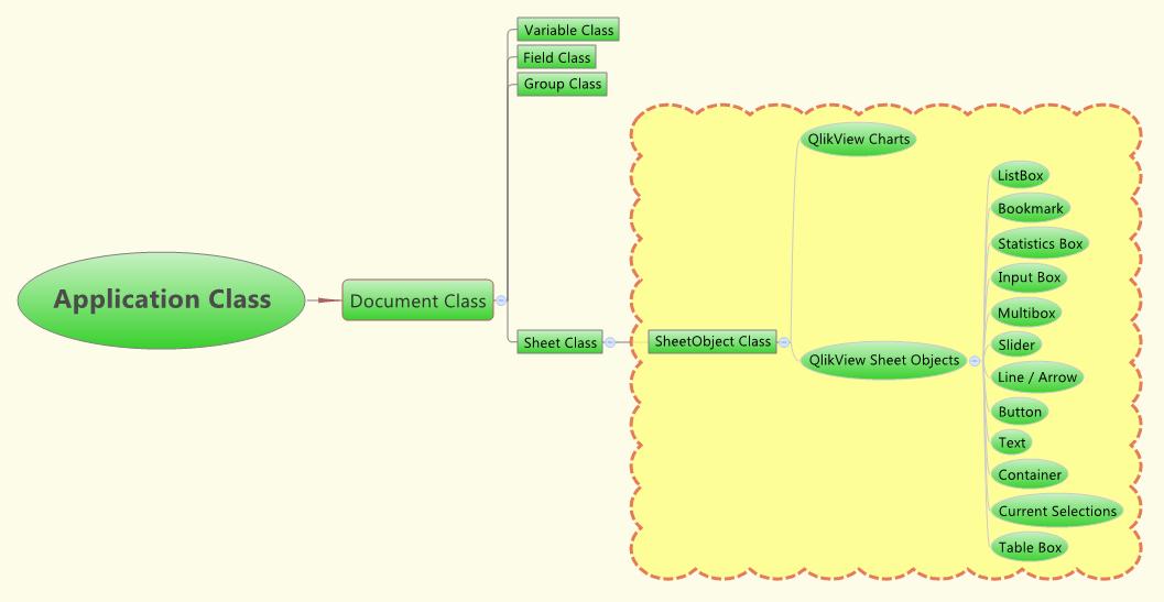 Объектная модель QlikView для написания макросов на VBScript