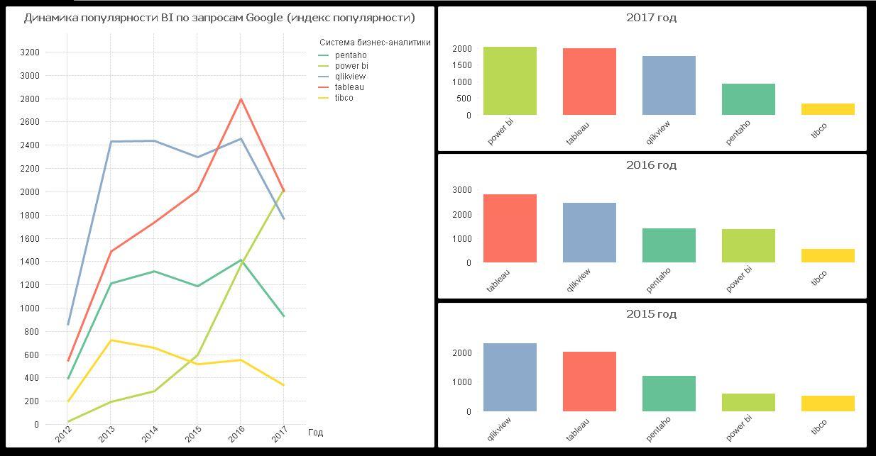 Сравнение популярности qlikview tableau power bi pentaho tibco в trends google