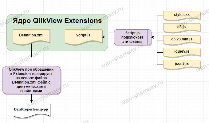 Разработка Extensions для QlikView 12 — Часть 1. Введение