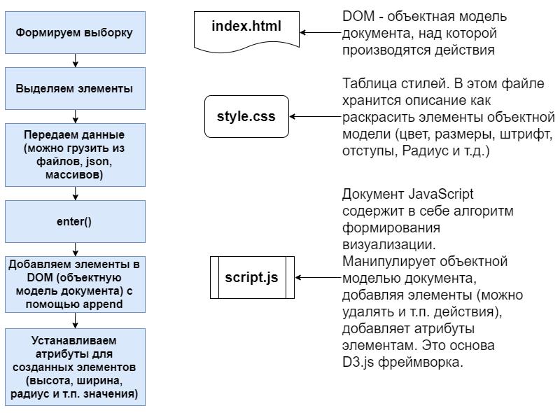 схема алгоритм создания диаграммы d3.js, процесс формирования dom диаграммы из элементов html