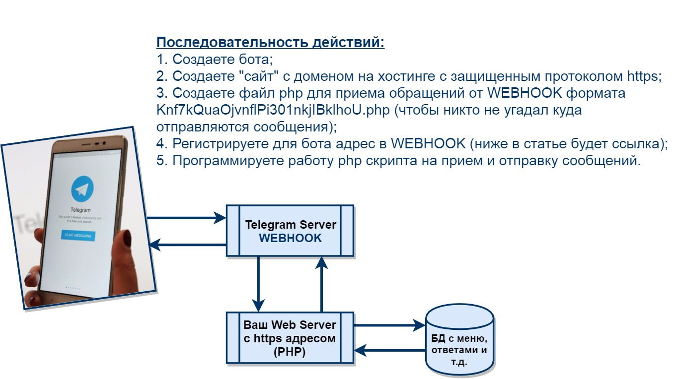 Схема работы php telegram webhook